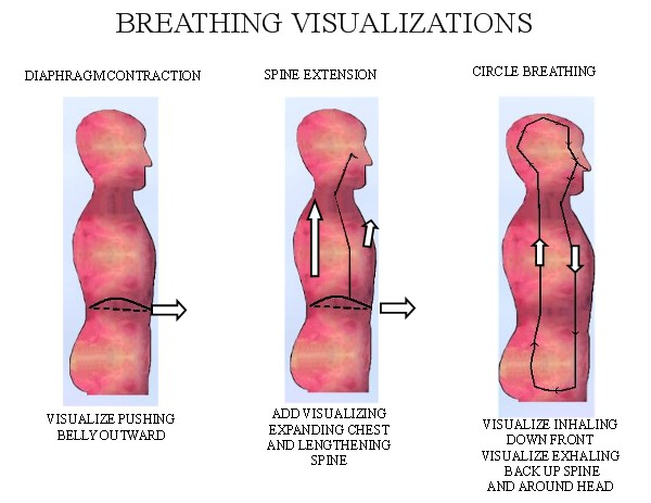 VISUALIZATIONS FOR BREATHING