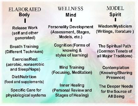 HOLISTIC SELF CARE « Replenish Vitality